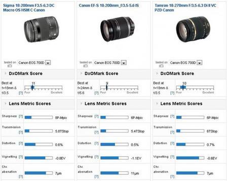Sigma 18-200 mm f/3.5-6.3 II DC Macro OS HSM C