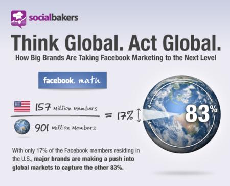 Las marcas con mayor presencia en Facebook, infografía