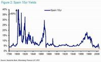 Dinero barato hunde la rentabilidad de la deuda europea al nivel más bajo en 250 años