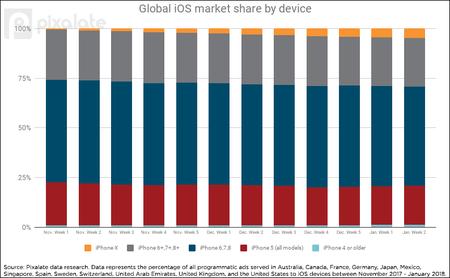 cuota de mercado de diferentes tamaños de iPhone