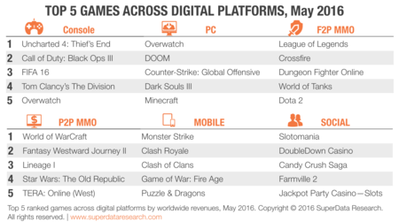 Superdata Top 5 Games May 2016