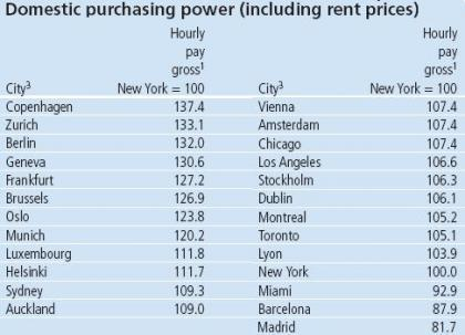 Las ciudades más económicas
