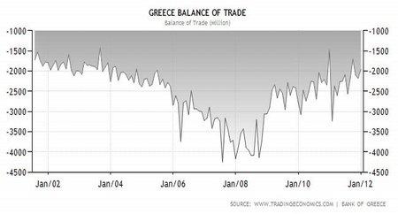 Balanza comercial Grecia 2001 - 2012