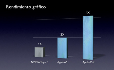 NVIDIA Tegra 3 vs Apple A5 vs Apple A5X iPad