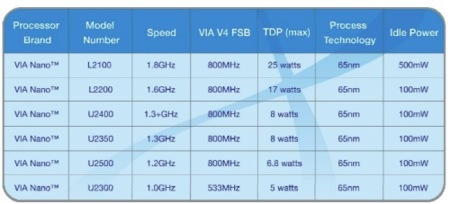 Lista de procesadores VIA Nano