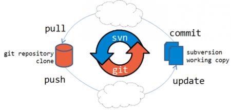 SubGit: migrar de Subversion a Git sin quebraderos de cabeza