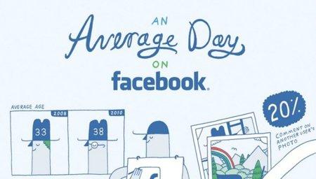El usuario medio de Facebook, la infografía de la semana