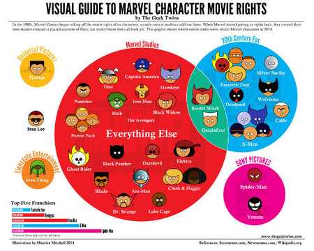 Marvel Characters completo