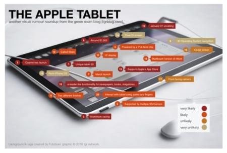 El sistema operativo del tablet, el secreto mejor guardado de Apple