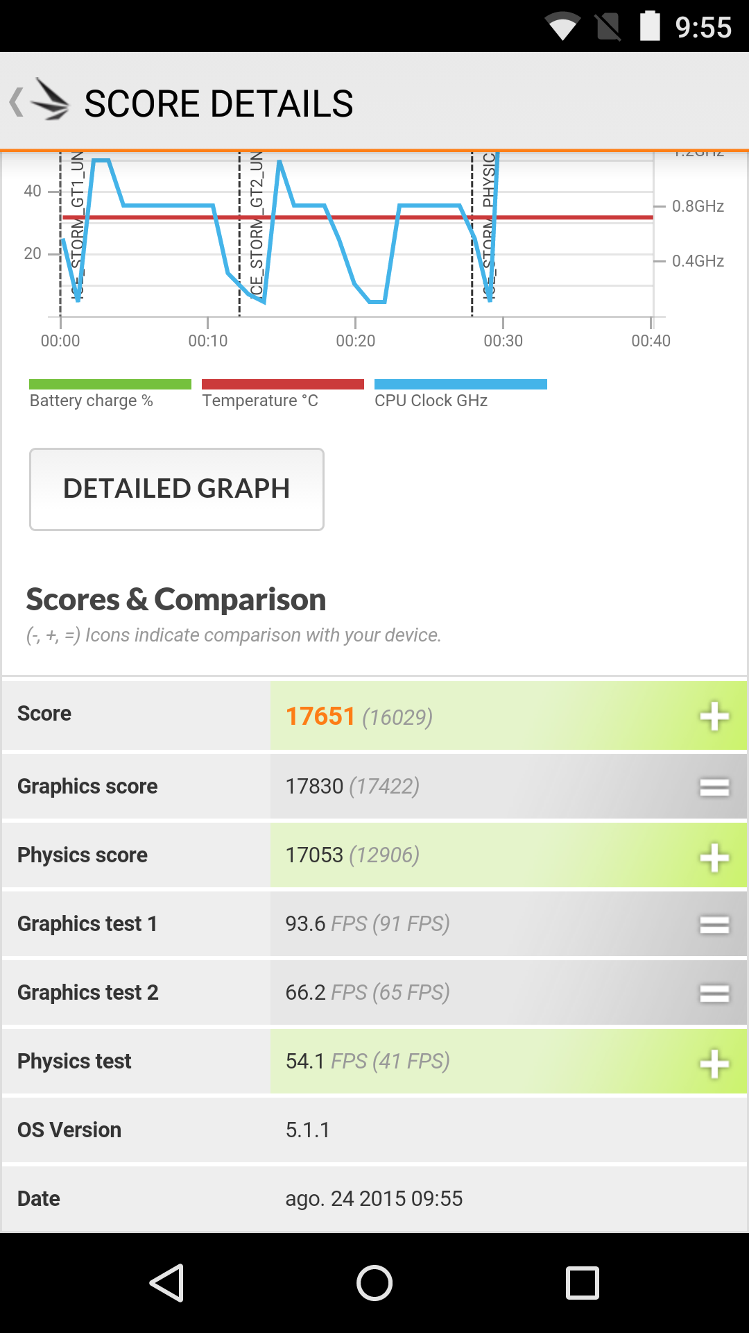 Foto de Benchmarks Nexus 5 Android 5.1.1 (30/43)