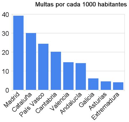 En Madrid se ponen diez veces más multas por habitante que en Extremadura