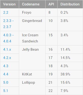 Datos Octubre 2015 Tabla