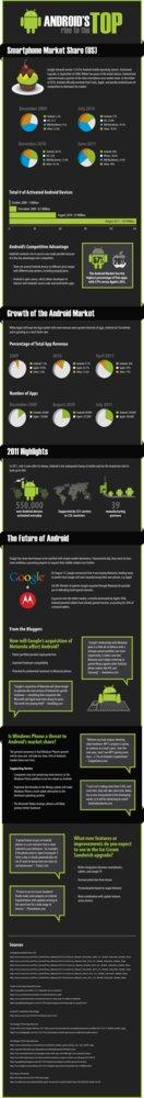 Infográfico sobre Evolución de Android