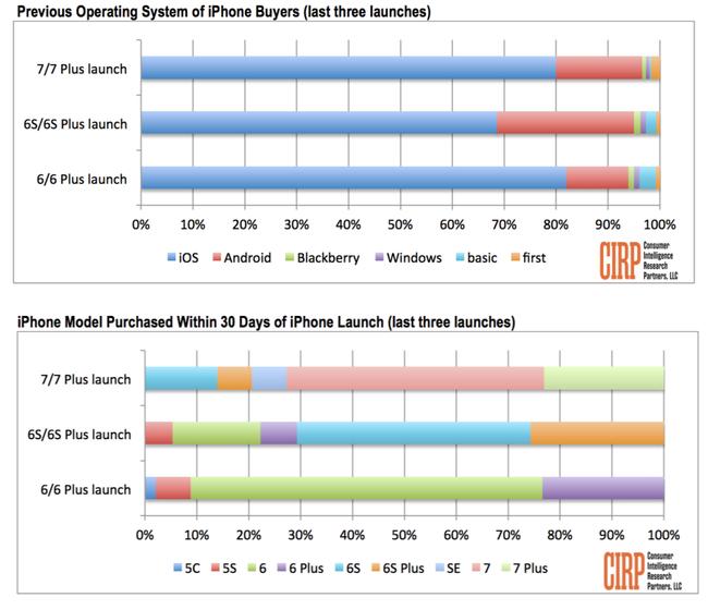 Iphone siete Sales Stats