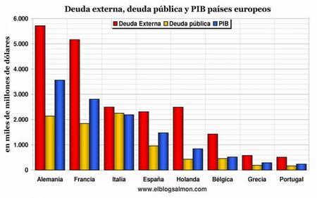 Deuda externa, deuda pública y PIB países europeos