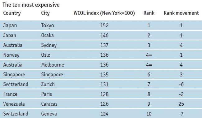 Las ciudades más caras del mundo de EIU