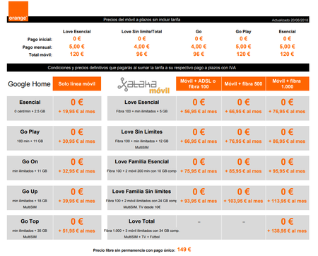 Precios Google Home A Plazos Con Tarifas Orange