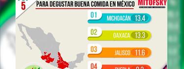 Michoacán es el mejor estado para comer buena comida, según consulta Mitofsky