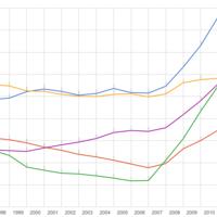 ¿Cómo de grande es la deuda española comparada con la de los países de su entorno?