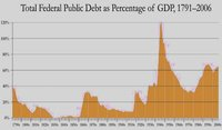 La deuda pública de Estados Unidos desde 1790 hasta hoy, ¿que hay de nuevo, viejo?