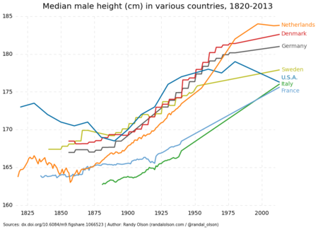 Historical Median Male Height