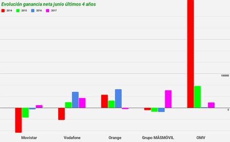 Evolución ganancia neta junio últimos 4 años hasta 2017