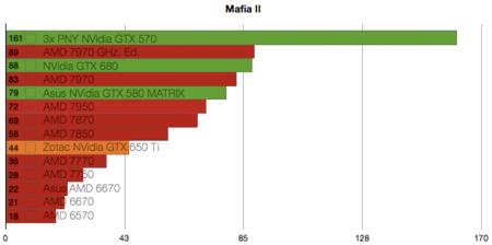 Zotac NVidia GTX 650 Ti benchmarks