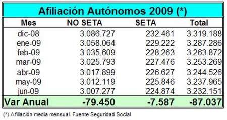 87.037 autónomos menos desde enero