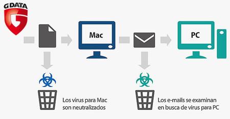 Nuevo antivirus para Mac de GData, para mantener a salvo la red corporativa