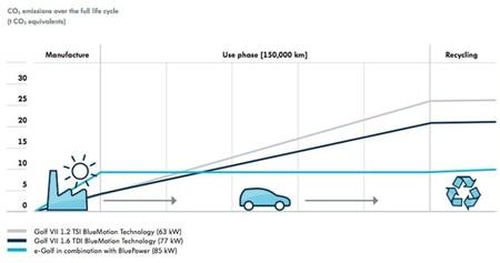 Gráfica de emisiones de CO2 del análisis de ciclo de vida del Volkswagen e-Golf