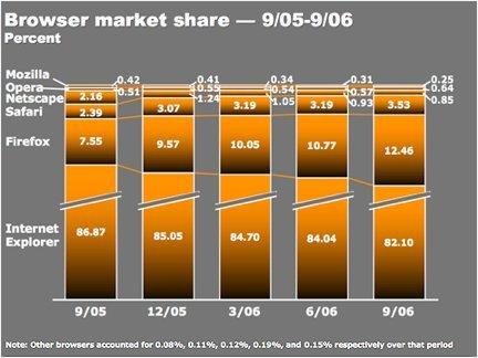 La evolución del mercado de los navegadores