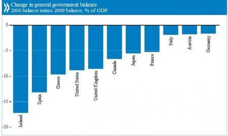 La OCDE nos habla del problema de las cuentas públicas