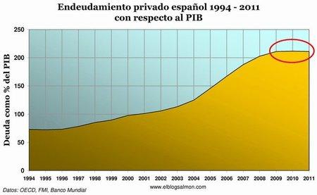 El endeudamiento privado español.