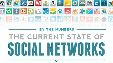 El estado actual de las redes sociales, la infografía de la semana