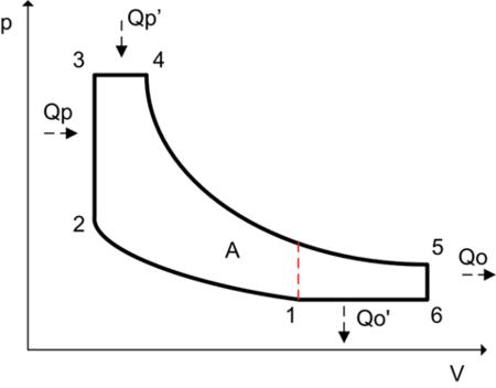 Ciclo Atkinson (diagrama p-v)
