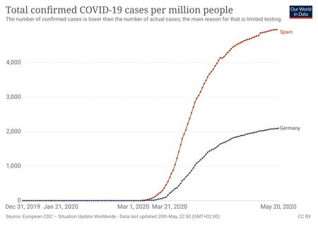Coronavirus Data Explorer 3