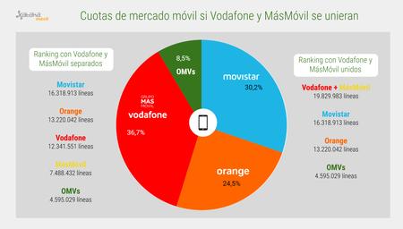 Cuotas Mercado Telefonia Movil Con Vodafone Masmovil