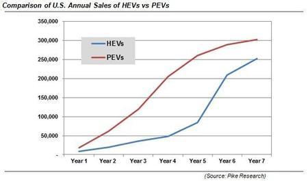 ventas electrcos e hibridos
