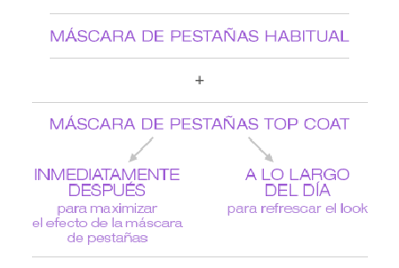 Como utilizar mascara top coat