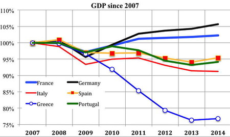 A Gdp We1