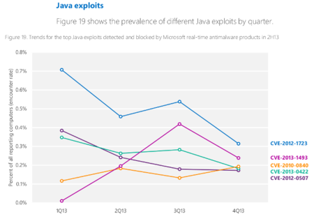 java-exploits.png