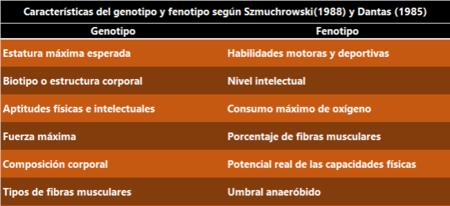 Fenotipos y genotipos