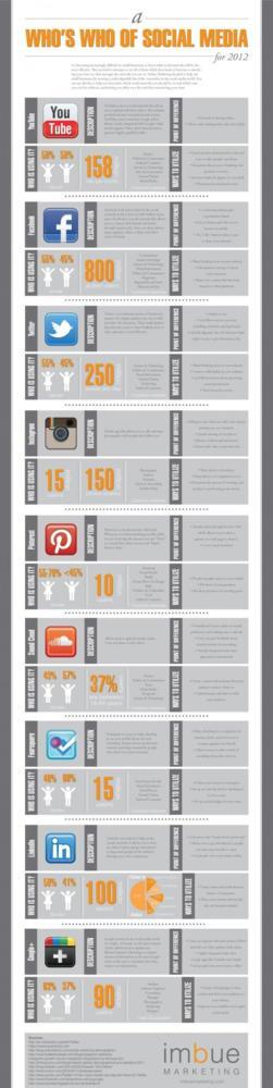 social-media-whos-who-2012.jpg