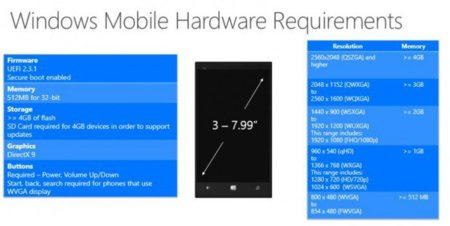 Windows 10 Phone Hardware Requirements 620x312