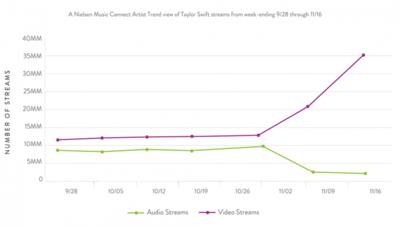 El principal beneficiado del éxodo de Taylor Swift de Spotify es... YouTube