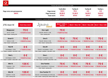 Precios Zte Axon M A Plazos Con Tarifas Vodafone