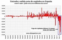 La fuga de capitales y el shock del crédito ponen en jaque a la economía española