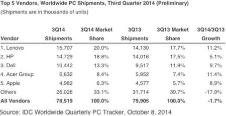 Idc Pc Market Share Q3 2014