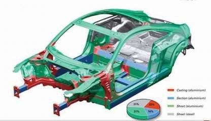 Tecnología ASF de Audi