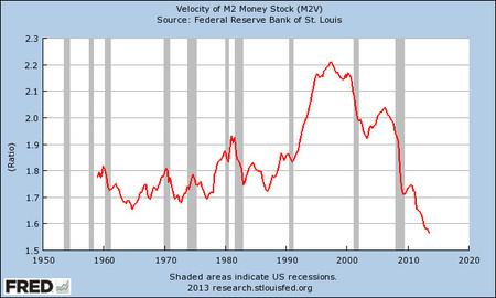 Velocidad del dinero en Estados Unidos 1955-2013